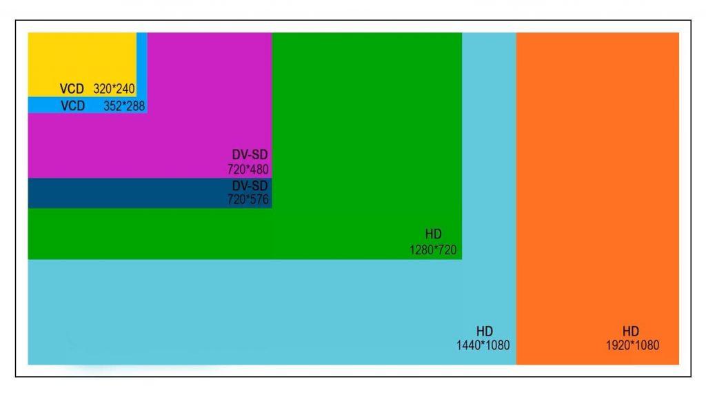 برای فایلهای Video CD دو اندازه، برای فایلهای DVD نیز دو اندازه و در نهایت برای تصاویر HD سه اندازه موجود است.